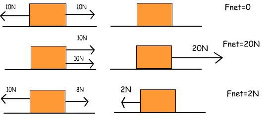 Net Force Definition: the combination of all the forces ...