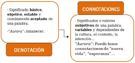 Significado Denotativo Y Connotativo Niveles De La Lengua
