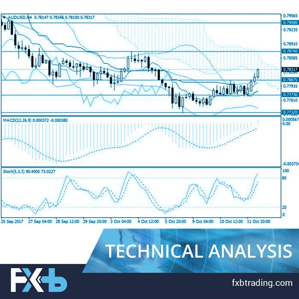 Aud Usd General Analysis Aud Usd Is Growing Due To The Usa Fomc