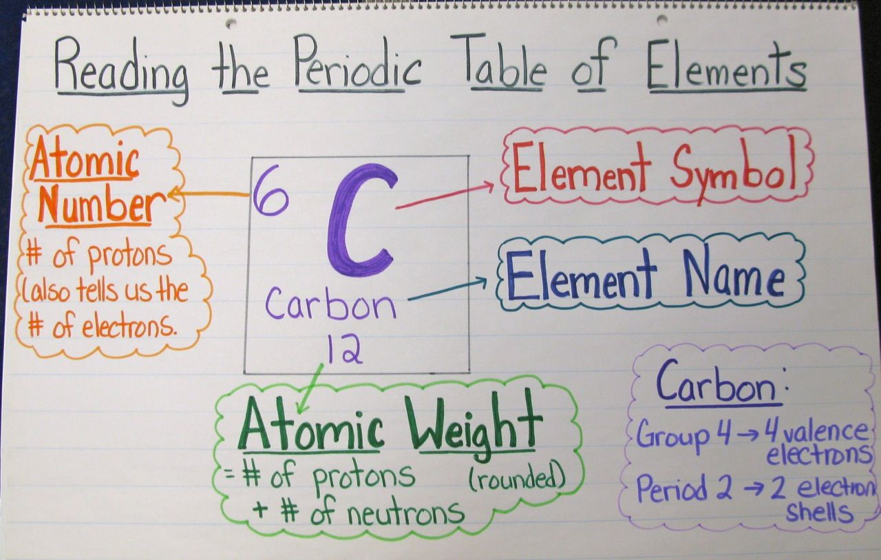 Chart How To Read The Periodic Table School Stuff Pinterest