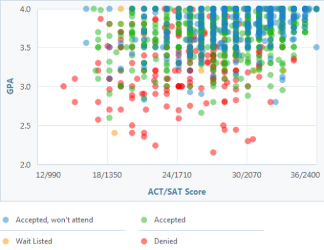 Can You Get Into Uiuc See A Gpa Sat And Act Graph For Admission