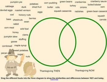 Astounding Thanksgiving Then And Now Smartboard Activity Tpt Misc Lessons Wiring Digital Resources Jonipongeslowmaporg