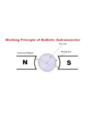 Ballistic galvanometers are the measuring instruments
