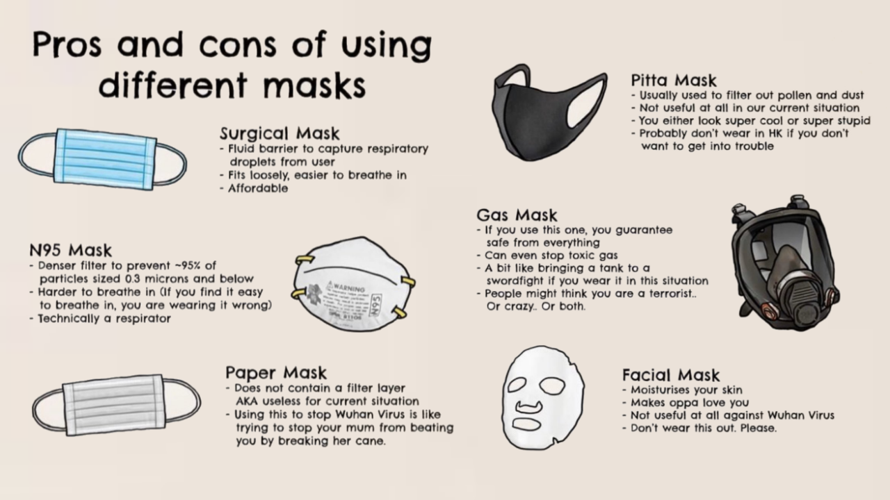 Cool mask guide in 2020 | Cool masks, Cool stuff, How to stay healthy