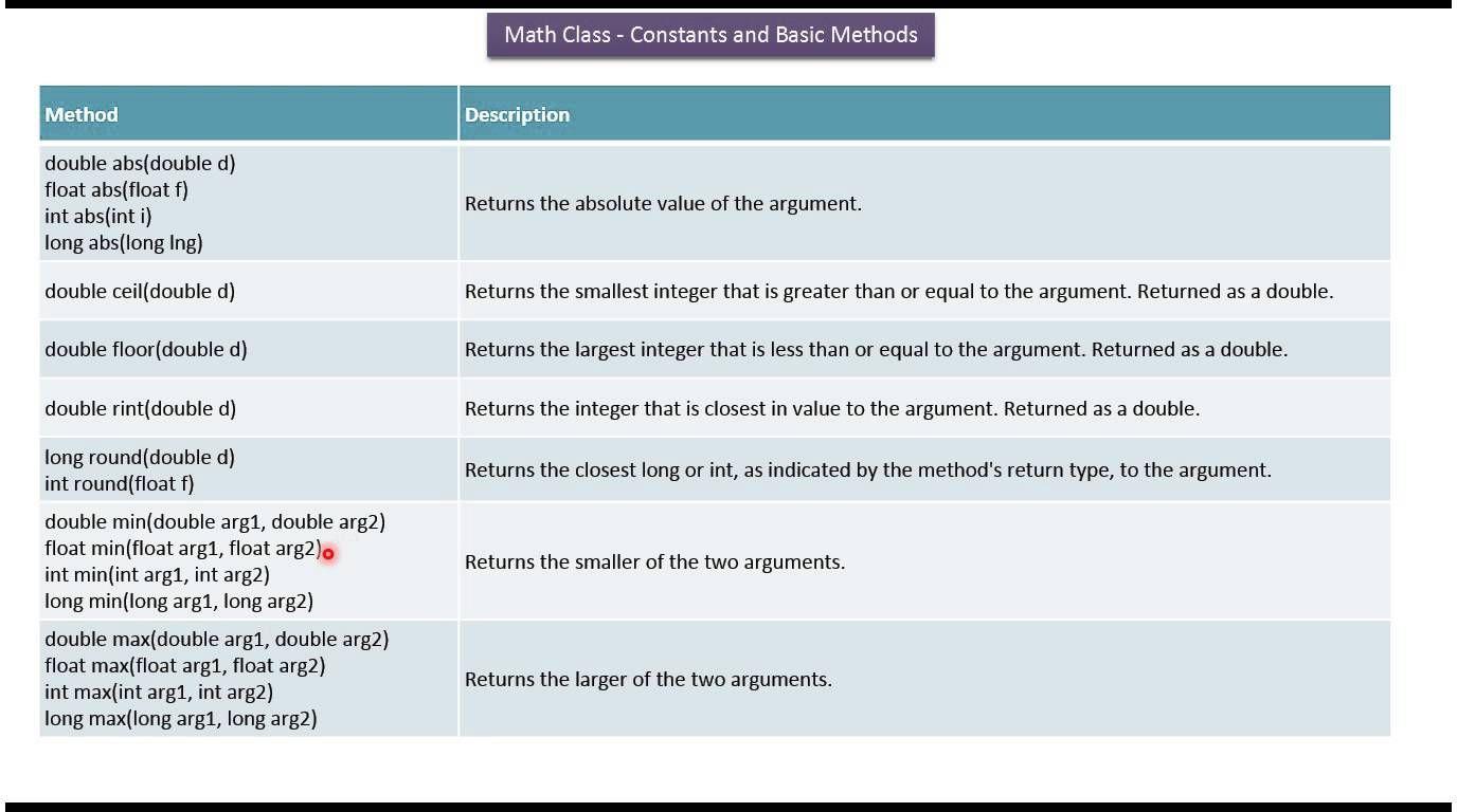 Java Tutorial Java Math Class Constants And Basic Methods Java Tutorial Math Class Java Programming Tutorials