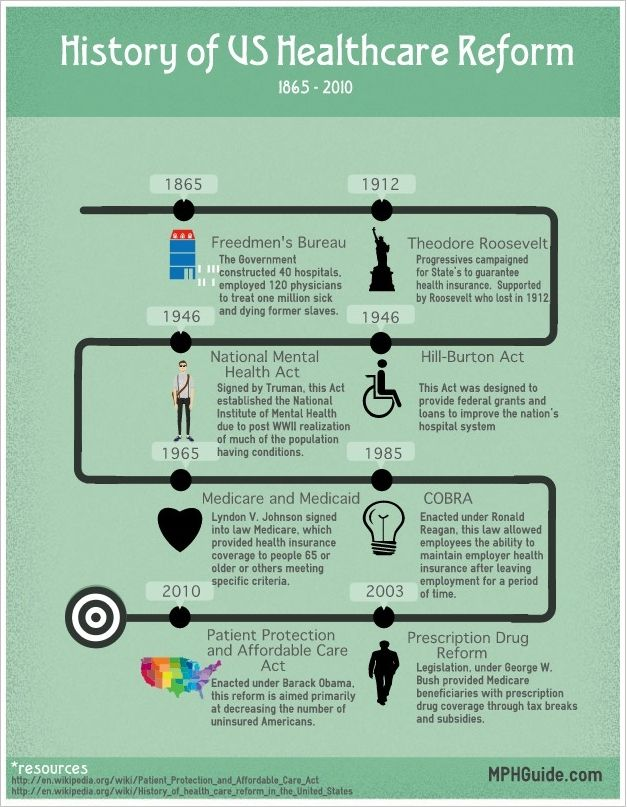 Infographic The History Of Us Healthcare Healthcare Administration Health Care Health Science