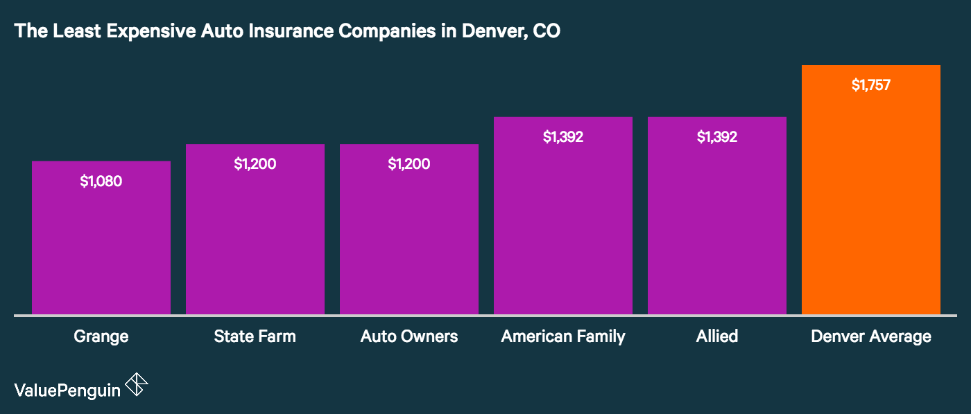Who Has The Cheapest Car Insurance In Denver Car Insurance