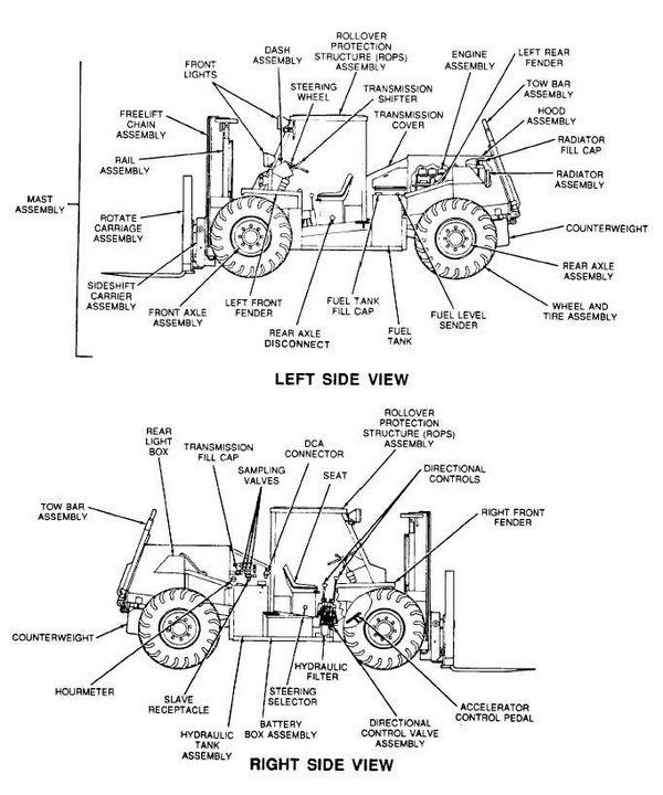Toyota Electric Forklift Lever Layout : Image result for forklift diagram construction equipment
