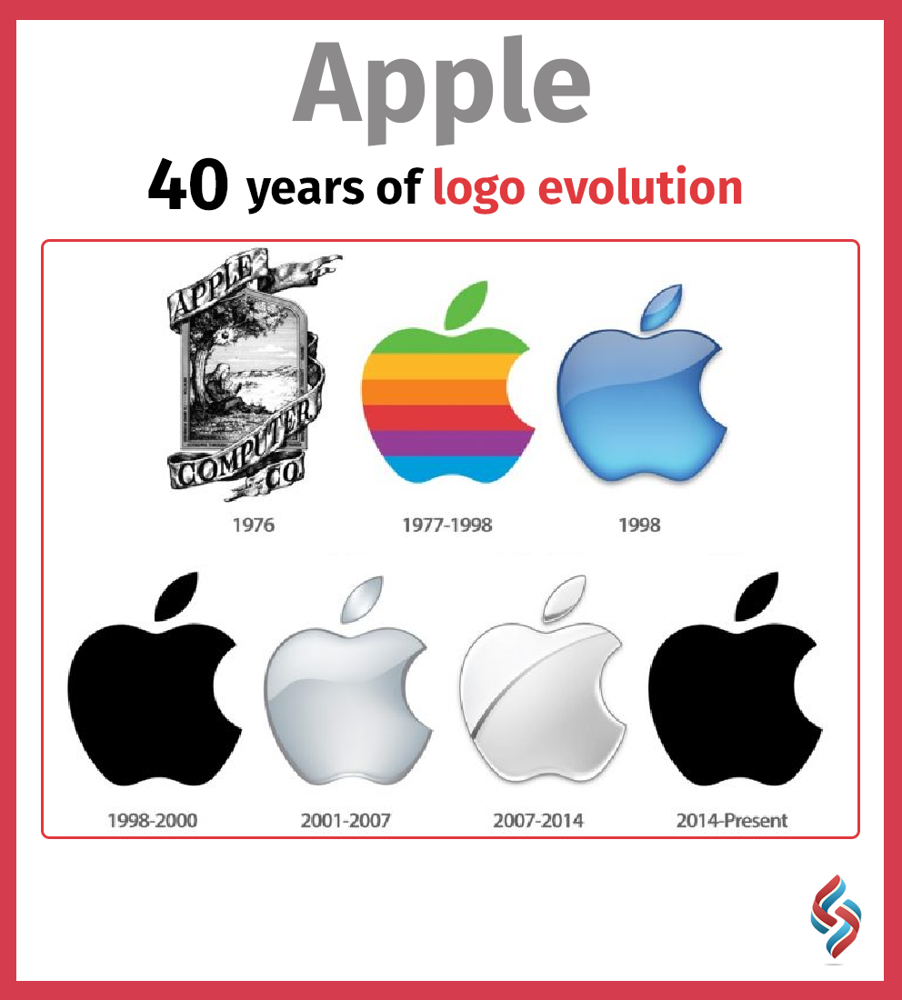 From the first Apple Computer logo to the present solid
