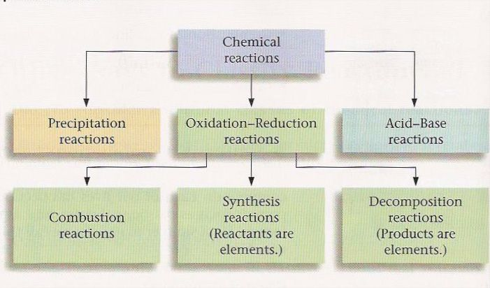 Types Of Chemical Reactions  Chart Showing The Types Of Chemical