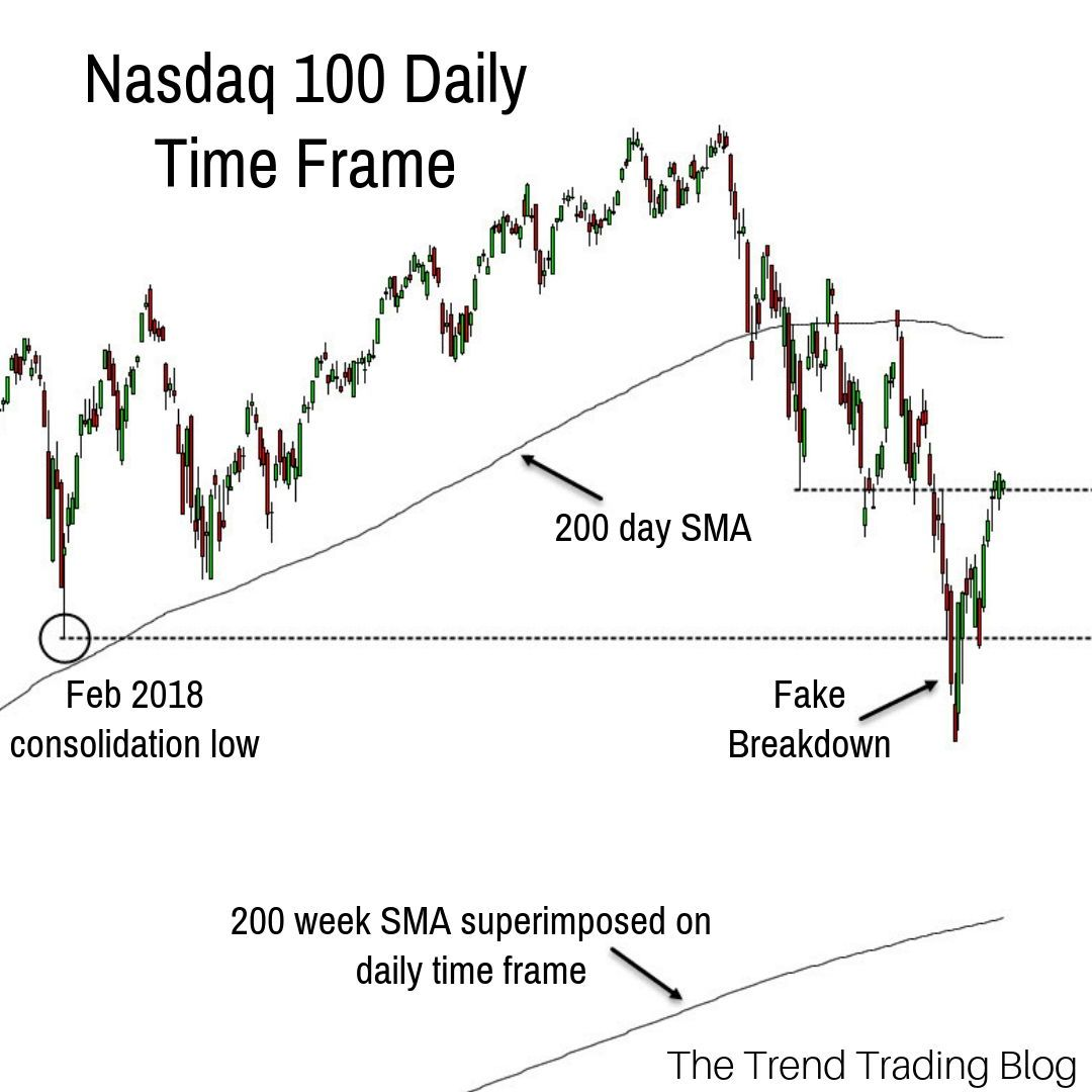 The Nasdaq Has Outperformed The S P 500 And Dow Jones In Recent Months Price Didn T Quite Reach The 200 Week Moving Stock Market Trend Trading Us Stock Market