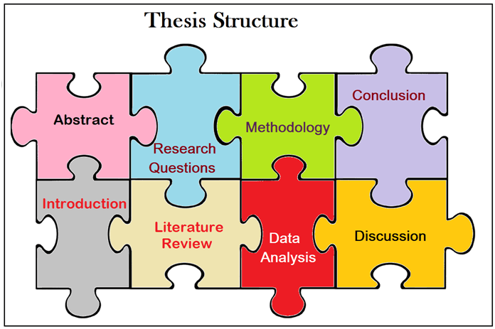 Open Research: Open Access Theses