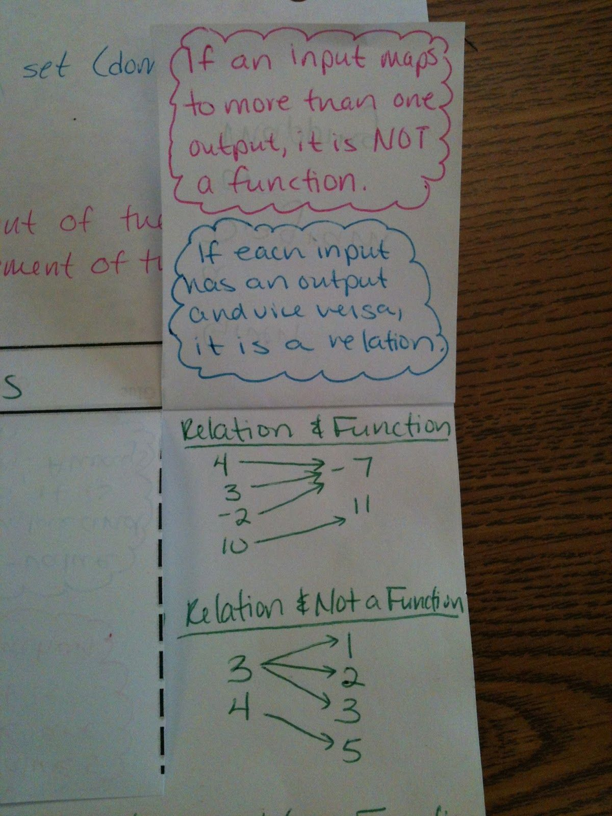 Simplifying Radicals Relations And Functions Foldable