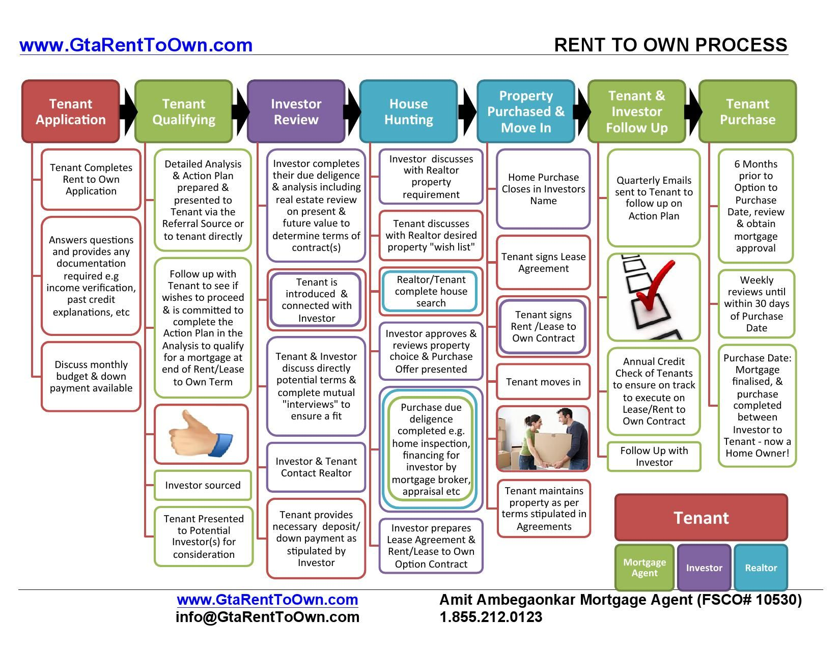 Dreamlife Rent To Own Best Rent To Own Program Amazing Rent To Own Process Home Ownership How To Plan Rent