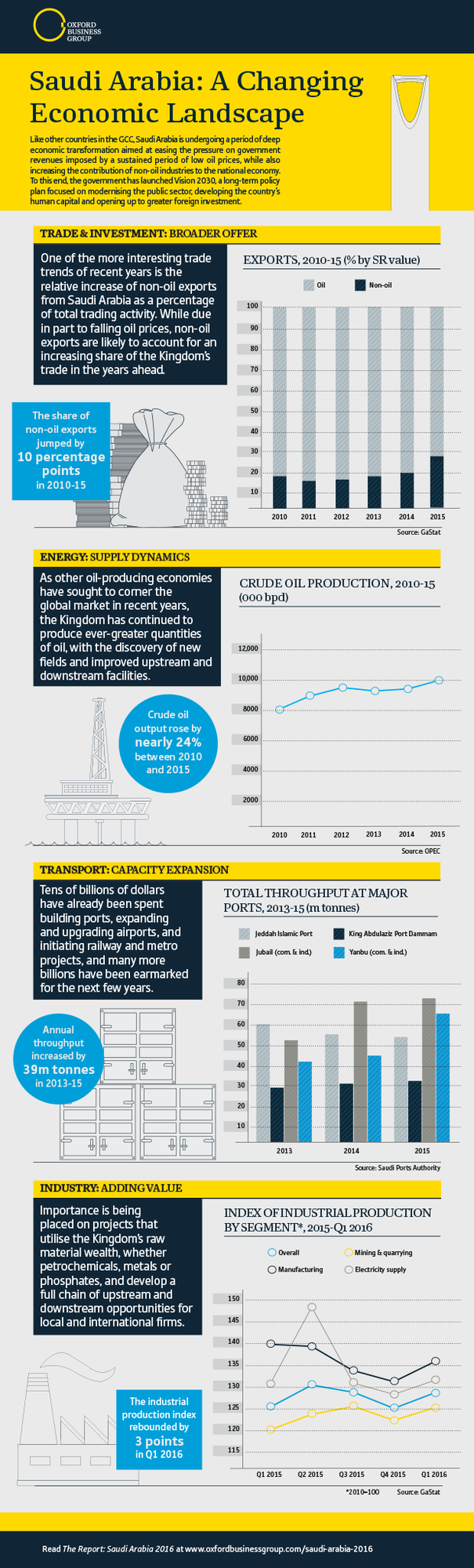 Saudi Arabia Economy Infographic 2016 A Changing Economic Landscape Economy Infographic Economy Infographic