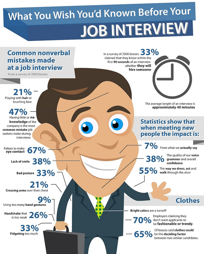 Common Nonverbal Interviewing Mistakes Infographic   Why Is @HireVue  Parading These Stats? They Prove  First Interview Tips