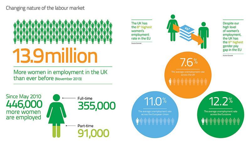 Changing labour market Equality in the workplace