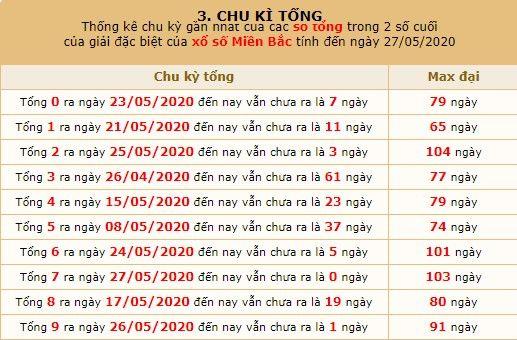 dự đoán XSMB ngày 28/5 8