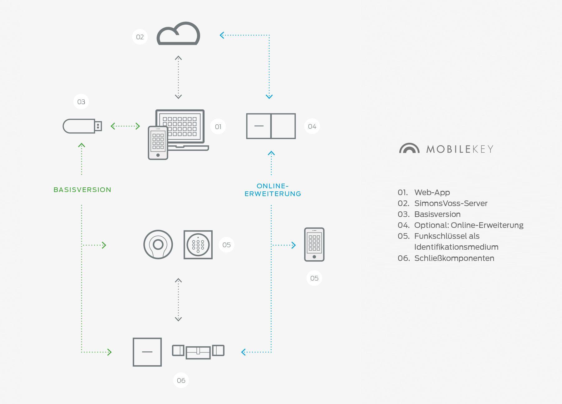 MobileKey SystemÜbersicht Übersicht, App, Online