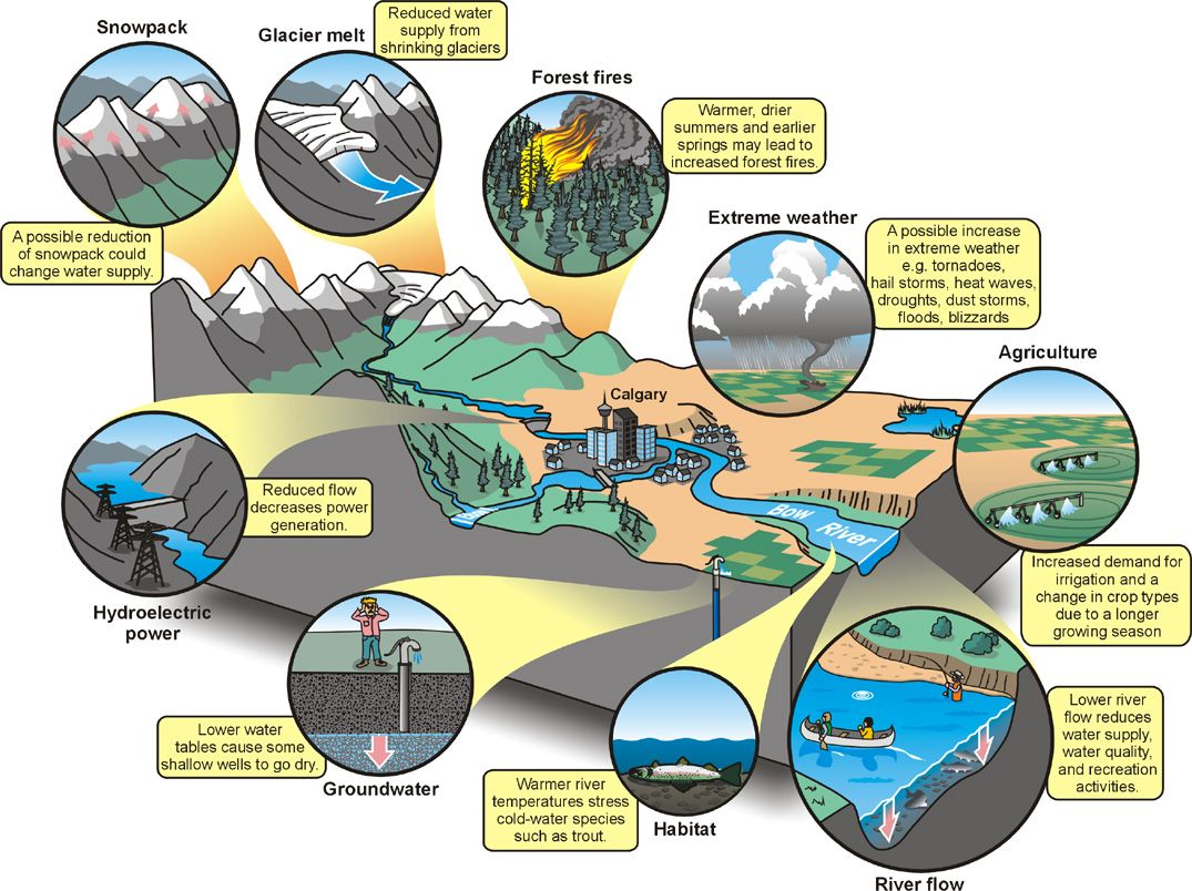 Climate Change National Security Climate Change Climate Adaptation Climate Change Effects