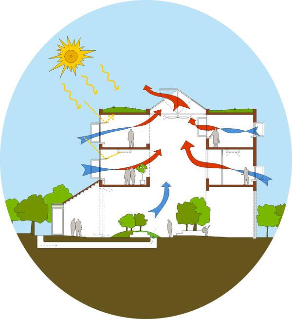 arquitectura bioclimatica construir edificios teniendo en