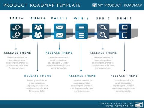 Product strategy development cycle planning timeline for Software development roadmap template