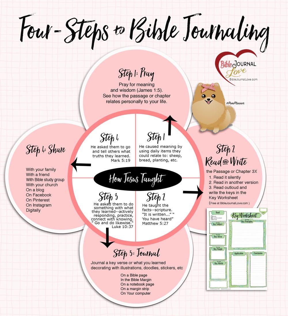4Steps to Bible Journaling Free PDF explaining steps and free Key – Free Bible Worksheets