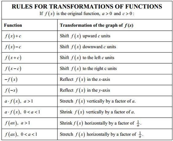 Transformation Rules Algebra 2 Algebra 2
