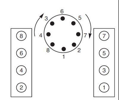 Chevy SmallBlock Firing Order and Torque Sequences 2
