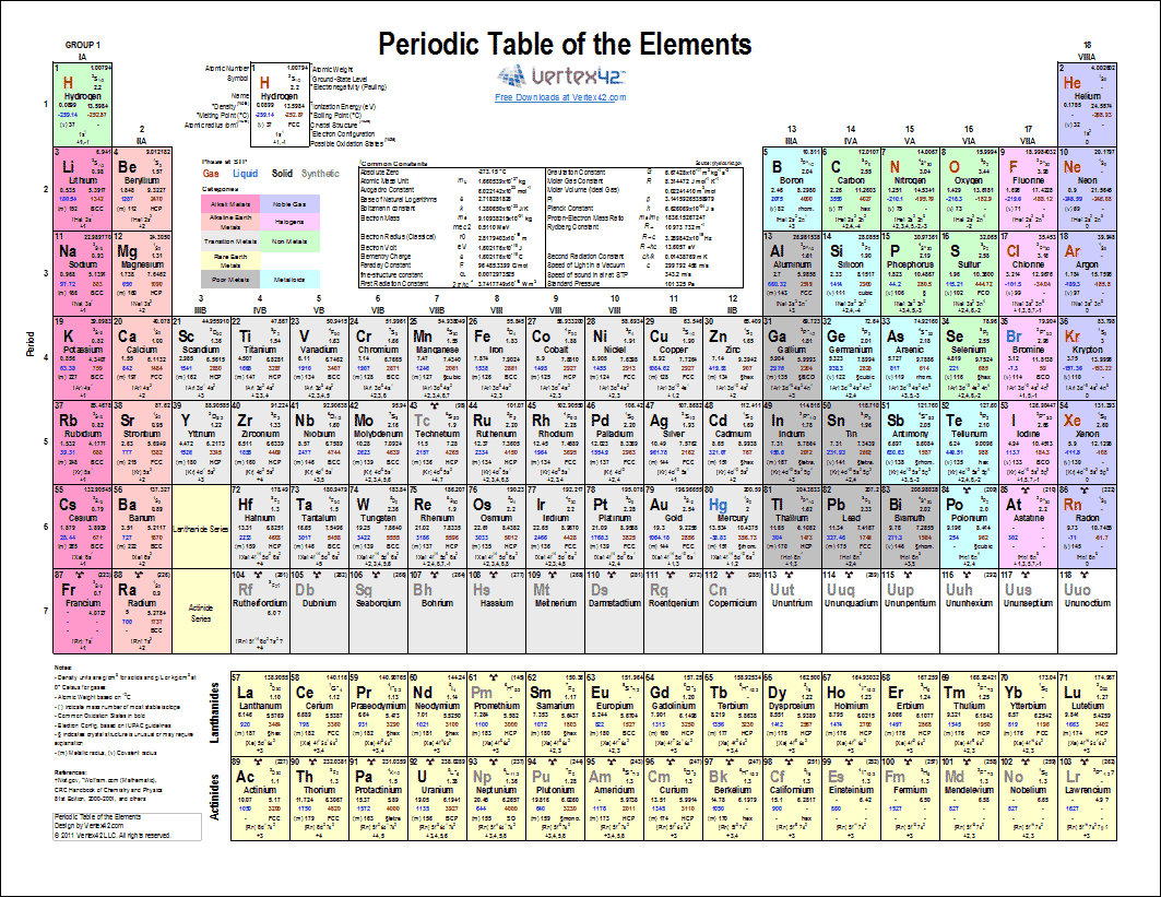 A Printable Periodic Table Of Elements With Names Atomic Mass Charges Groups And Other Common Data Print The Pdf Or Edit Using Excel