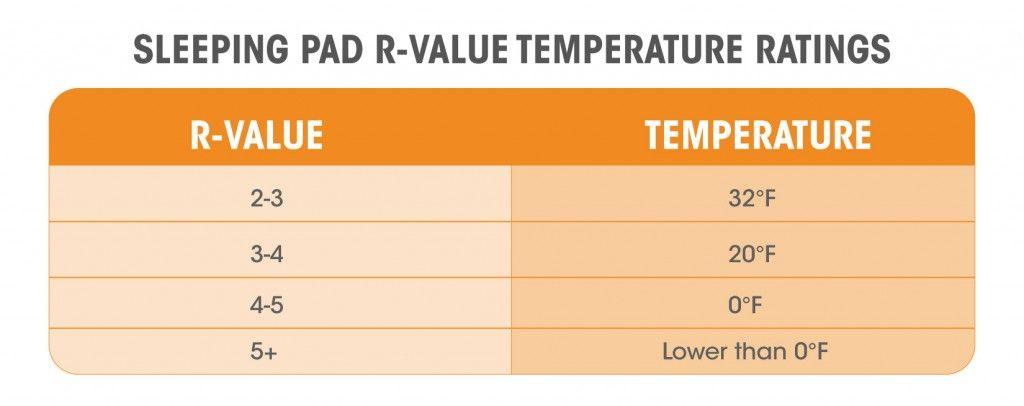 Sleeping Pad R Value Insulation Rating Chart Sleeping Pads R Value Bushcraft