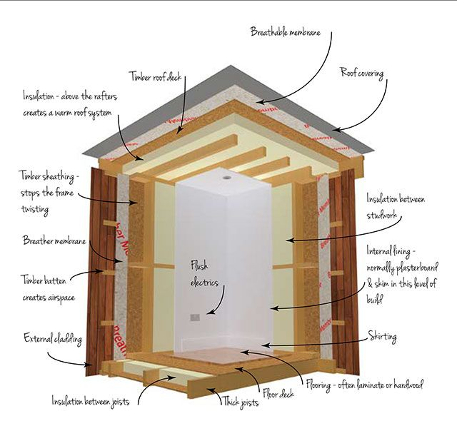 Different Types Of Garden Room Construction The Garden Room Guide Insulated Garden Room Timber Frame Building Shed Construction