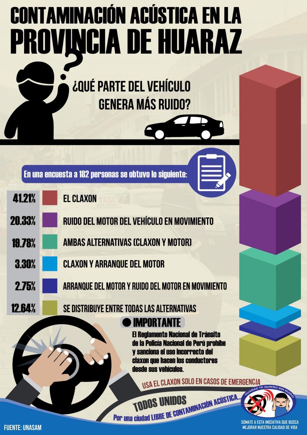 """En la infografía te mostramos que parte del vehículo genera más ruido en la provincia de Huaraz. Proyecto """"Huaraz te quiero sin ruido"""", por una ciudad LIBRE DE CONTAMINACIÓN ACÚSTICA."""