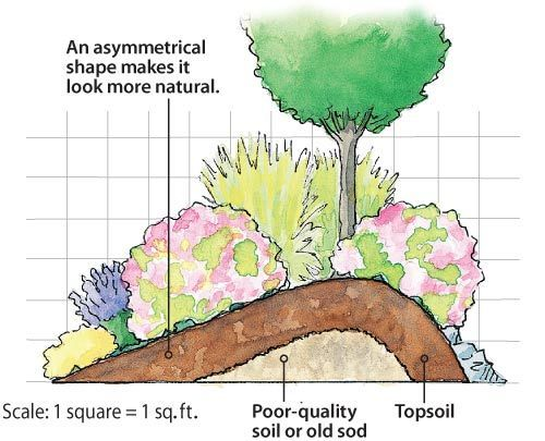 Found On Gardengatenotes Com Backyard Landscaping Designs Garden Landscaping Garden Shrubs