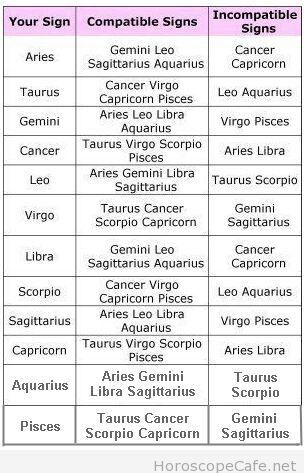 Compatible signs for aries
