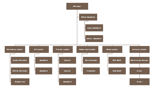 The Trade Startup Org Chart Template Here Shows You A General Organizational Framework In The Trade Industry Edit Mor Org Chart Organizational Chart Templates