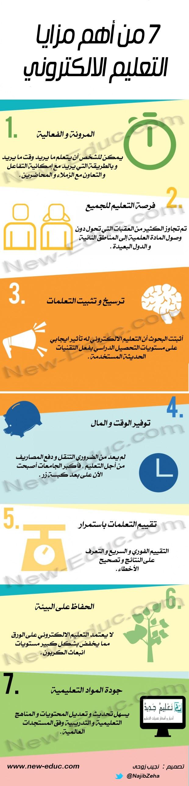 من أهم مزايا التعليم الالكتروني E Learning Http Www New Educ Com Avantages Du E Learning Learn Arabic Language Education Learning Arabic