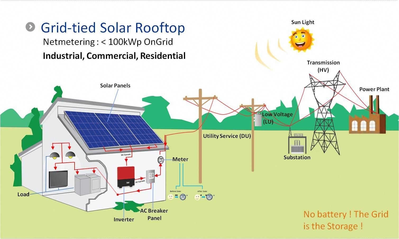 Hooking Up A Solar Powered Home To The Grid Solarenergy Solarpanels Solarpower Solarpanelsforhome Solarpanelkits Solarpoweredgenerator Solarshing Solar Heating
