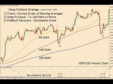 Deep Pullback Trading Strategy Trading Quotes Trading