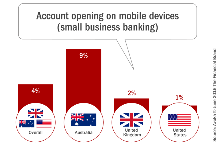 Top Banks Still Can't Sell on Mobile Devices