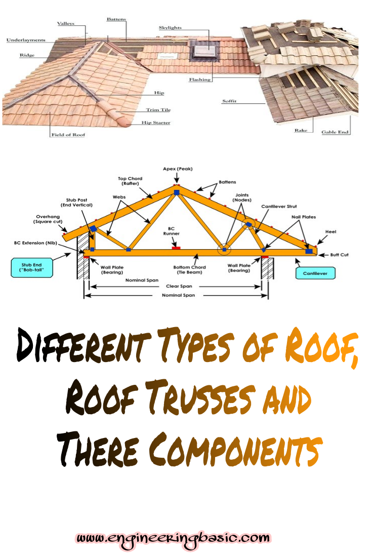 Different Types Of Roof Trusses And Their Components House Cantilever Diagram Beam Triangular Engineering Basic