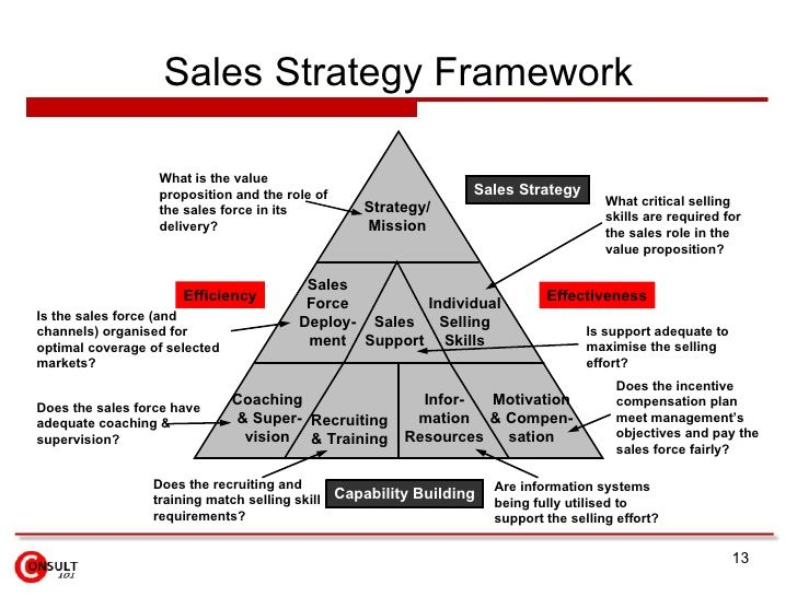 Sales Strategy Framework Strategy/ Mission Sales Support Sales Force  Deploy  Ment Individual Selling Skills Coaching U0026 Sup.