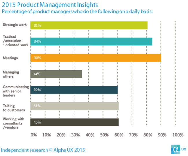 Despite How Common The Product Management Role Has Become Across