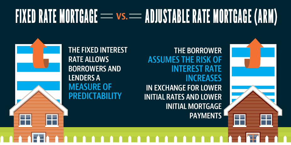 What You Need To Know About Fixed Vs Adjustable Rates