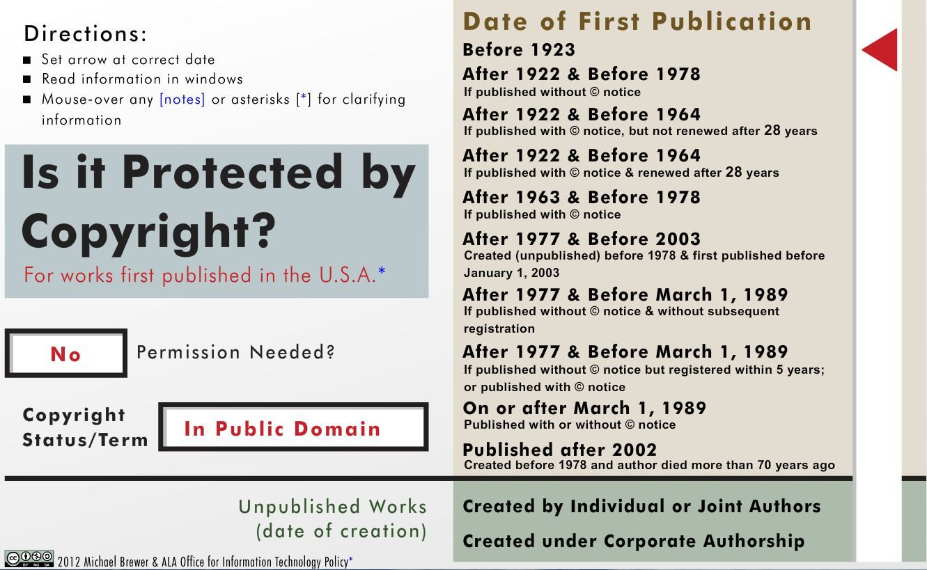 Use This Tool To Determine If Your Work Is Public Domain