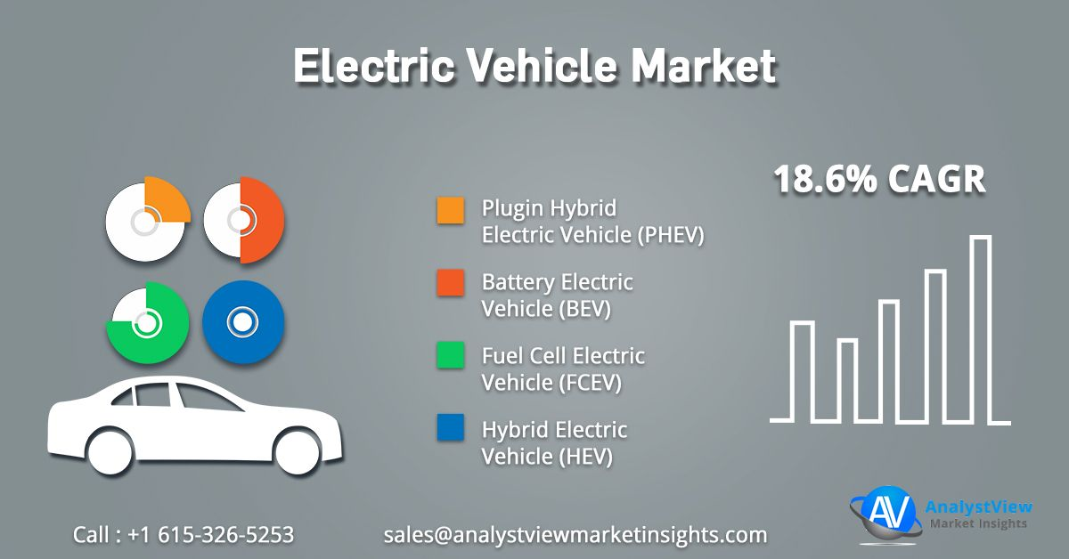 Semiconductor Industry Report Electric Vehicle Market Fuel Cell Electric Cars Fuel Cell Electric Vehicle