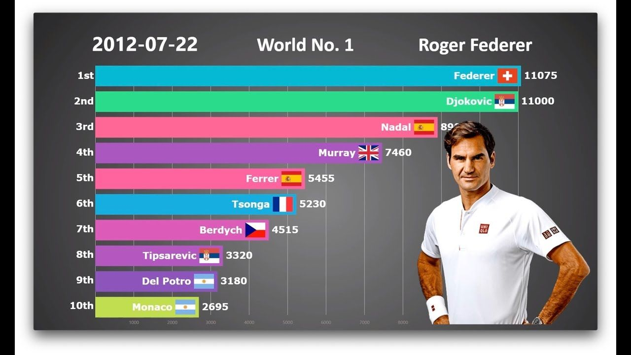 Who Is The Goat Ranking History Of Top 10 Men S Tennis Players Tennis Players Mens Tennis Tennis