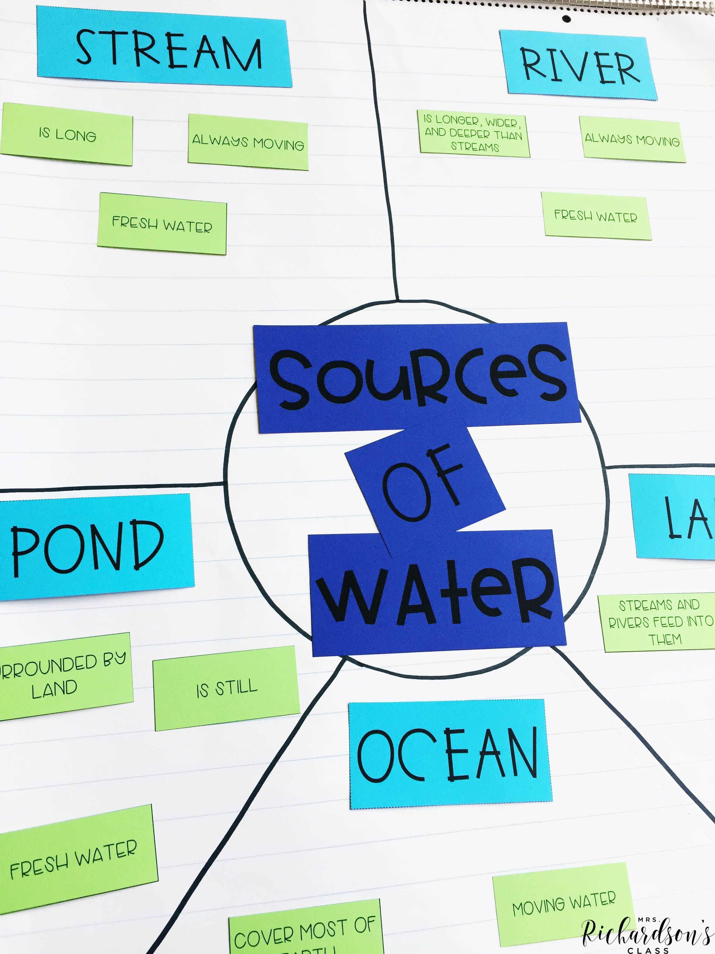 Natural Sources of Water Anchor Chart