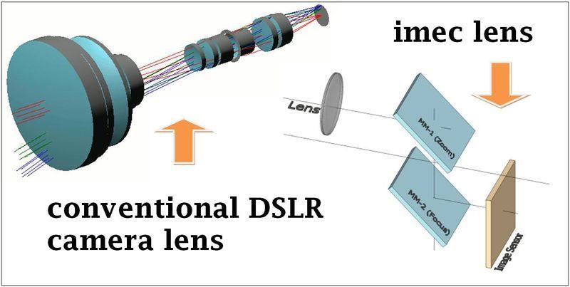 MEMS micro mirrors lens system | Multi-Camera | Small camera