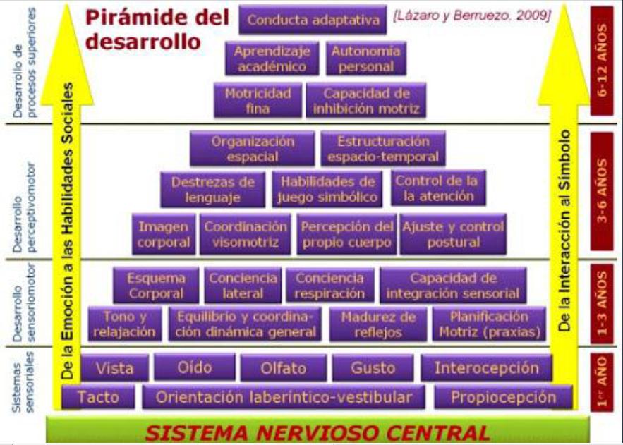Resultado de imagen de panel control de conductas primaria
